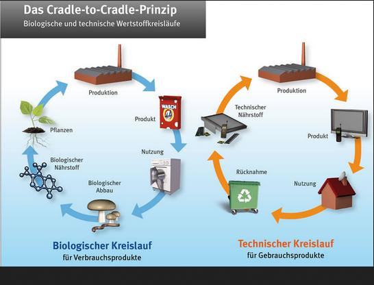 Cradle To Cradle : Cradle to cradle: besser statt billiger ig metall krefeld
