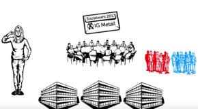 Video: So funktioniert die Sozialwahl
